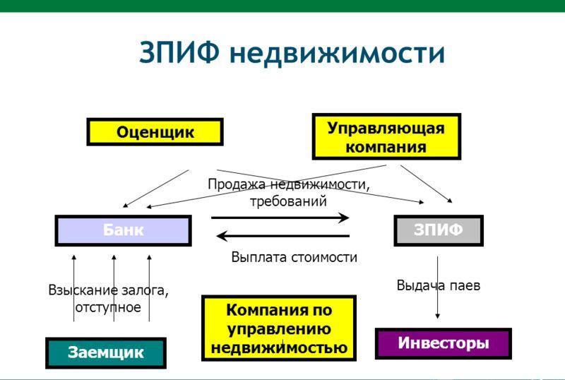 Российские ЗПИФН